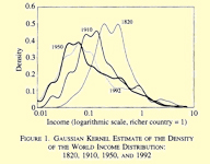 Inequality among World Citizens: 1820-1992, François Bourguignon and Christian Morrisson, The American Economic Review, Vol. 92, No. 4 (Sep., 2002)