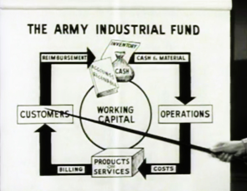 Still from a U.S. Army instructional film on accounting and budgeting, Dollars and Sense: The Army Financial Management Plan (1956). Archival footage supplied by archive.org